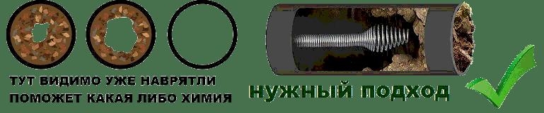 устранить засор Москва